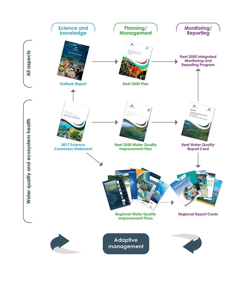 reef report card framework